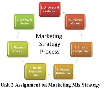 Research paper of marketing mix