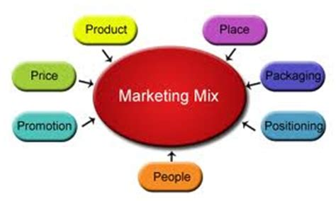 Marketing Research White Papers & Articles