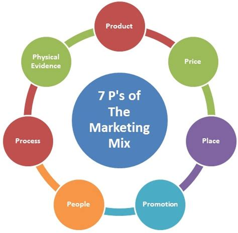 Marketing Strategies for Profitability: A Case of