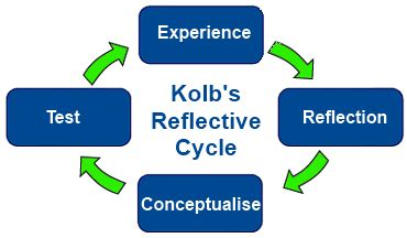 Reflection Of Clinical Practice Essay; Nursing Essay